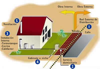 Como acceder al gas sin red frente al domicilio for Gas natural en casa